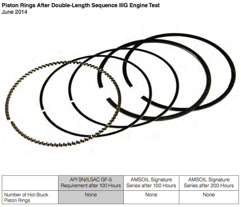 Piston Rings After Double-Length Sequence IIIG Engine Test