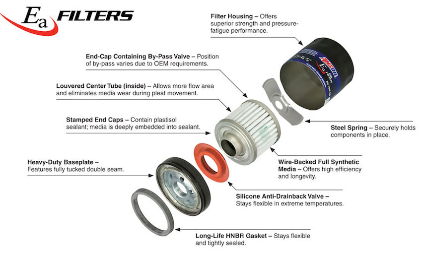 Exploded view of AMSOIL EAO Oil Filter