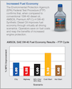 AMSOIL Premium API CJ-4 5W-40 Synthetic Diesel Oil (DEO) Fuel Economy (697k PDF)